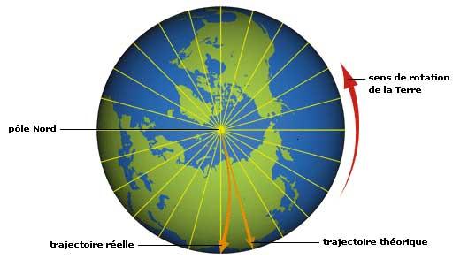 sens rotation de la terre