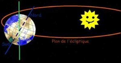 terre tourne autour du soleil animation